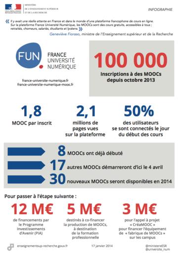 FUN-MOOC: Infographie 17 janvier 2014