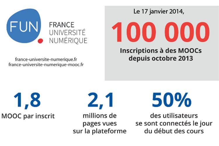 17 janvier 2014, premier jour sur FUN-MOOC : plus de 100 000 inscrits aux MOOCs