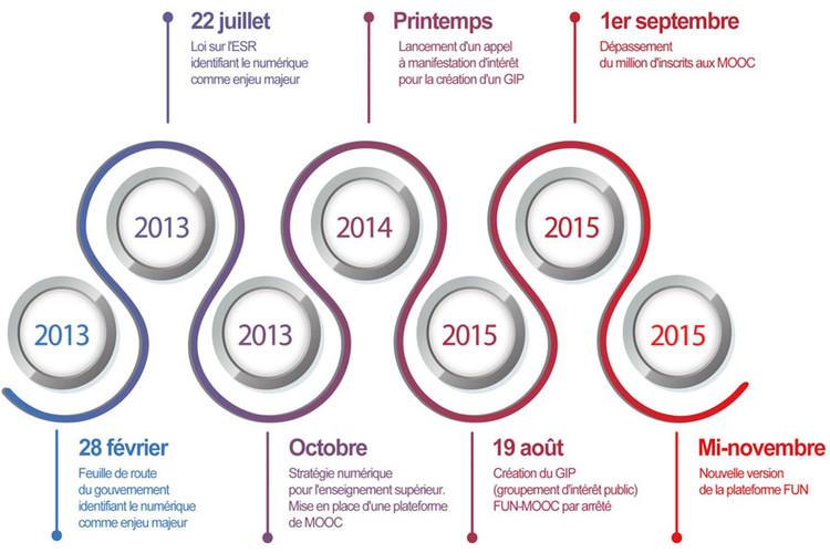 Infographie du dossier de presse FUN-MOOC
