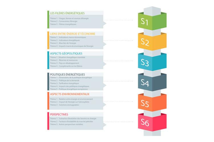 Programme du MOOC Problèmes énergétiques globaux